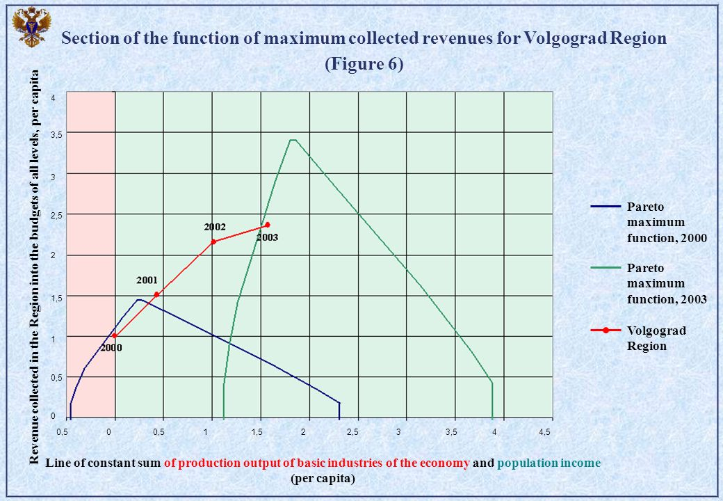 Section of the function of maximum collected revenues for Volgograd Region (Figure 6) Pareto maximum function, 2000 Pareto maximum function, 2003 Volgograd Region Line of constant sum of production output of basic industries of the economy and population income (per capita) Revenue collected in the Region into the budgets of all levels, per capita 0,50 11,522,533,544,5 0 0,5 1 1,5 2 2,5 3 3,5 4