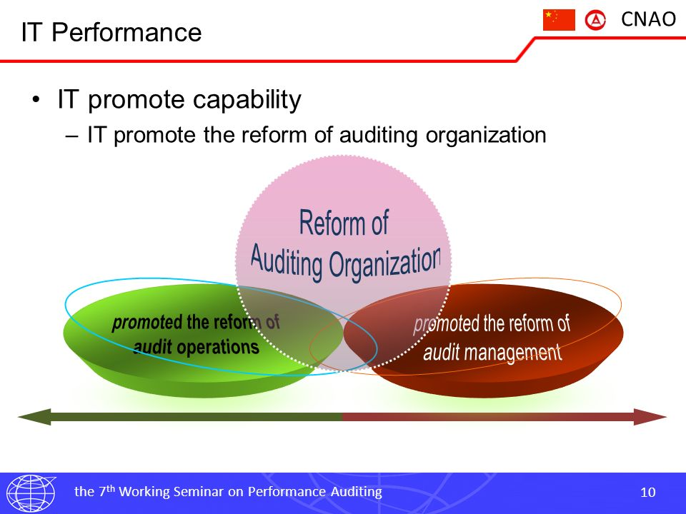 the 7 th Working Seminar on Performance Auditing 10 CNAO IT Performance IT promote capability –IT promote the reform of auditing organization