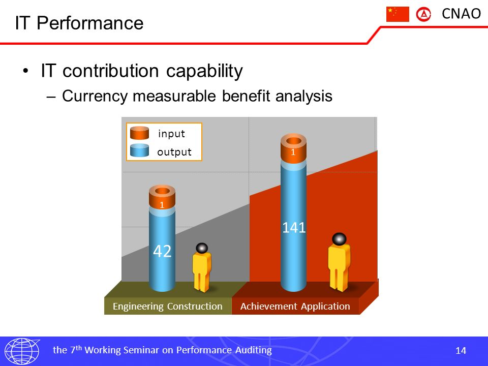 the 7 th Working Seminar on Performance Auditing 14 CNAO IT Performance IT contribution capability –Currency measurable benefit analysis Engineering ConstructionAchievement Application 42 141 1 1 input output