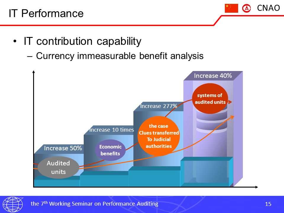the 7 th Working Seminar on Performance Auditing 15 CNAO IT Performance IT contribution capability –Currency immeasurable benefit analysis Audited units Economic benefits the case Clues transferred To Judicial authorities systems of audited units Increase 50% Increase 10 times Increase 277% Increase 40%