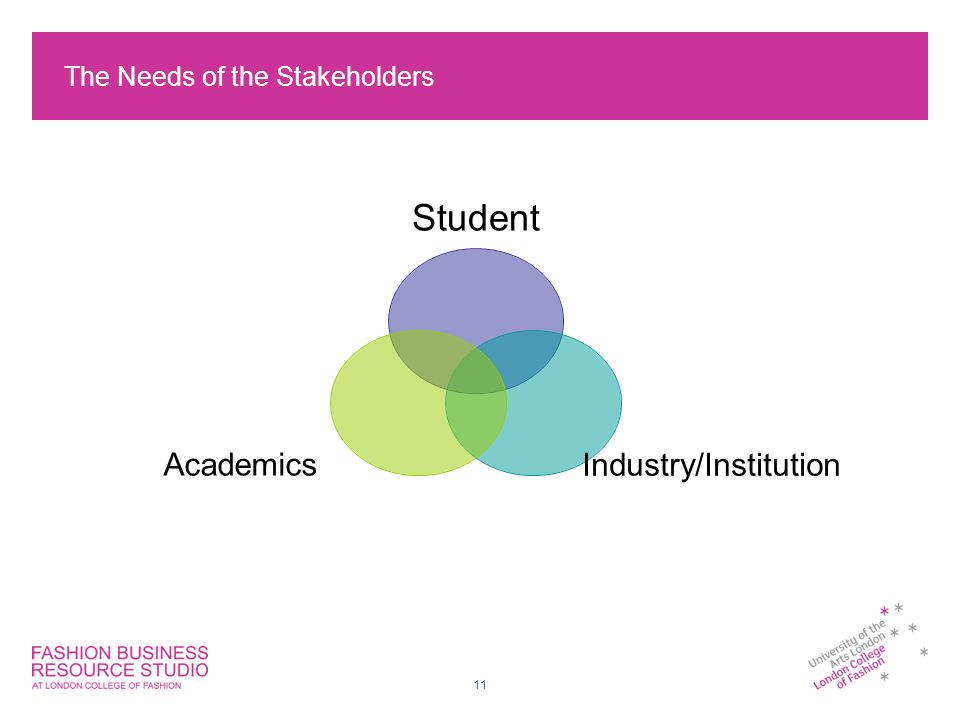 11 The Needs of the Stakeholders Student Industry/InstitutionAcademics