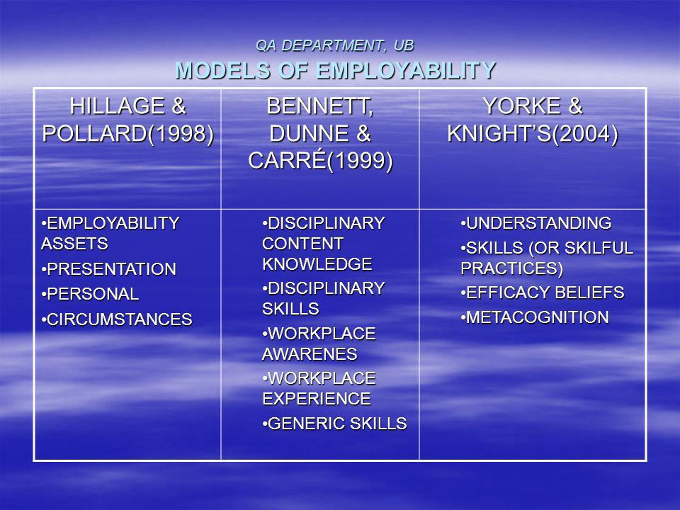 QA DEPARTMENT, UB MODELS OF EMPLOYABILITY HILLAGE & POLLARD(1998) BENNETT, DUNNE & CARRÉ(1999) YORKE & KNIGHTS(2004) EMPLOYABILITY ASSETSEMPLOYABILITY ASSETS PRESENTATIONPRESENTATION PERSONALPERSONAL CIRCUMSTANCESCIRCUMSTANCES DISCIPLINARY CONTENT KNOWLEDGEDISCIPLINARY CONTENT KNOWLEDGE DISCIPLINARY SKILLSDISCIPLINARY SKILLS WORKPLACE AWARENESWORKPLACE AWARENES WORKPLACE EXPERIENCEWORKPLACE EXPERIENCE GENERIC SKILLSGENERIC SKILLS UNDERSTANDINGUNDERSTANDING SKILLS (OR SKILFUL PRACTICES)SKILLS (OR SKILFUL PRACTICES) EFFICACY BELIEFSEFFICACY BELIEFS METACOGNITIONMETACOGNITION