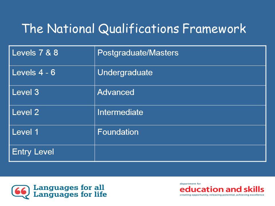The National Qualifications Framework Levels 7 & 8Postgraduate/Masters Levels 4 - 6Undergraduate Level 3Advanced Level 2Intermediate Level 1Foundation