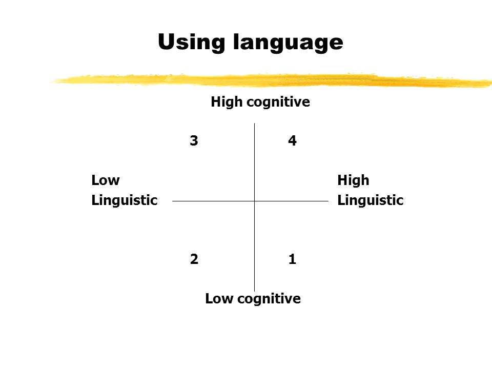 Using language High cognitive 34 LowHighLinguistic 21 Low cognitive