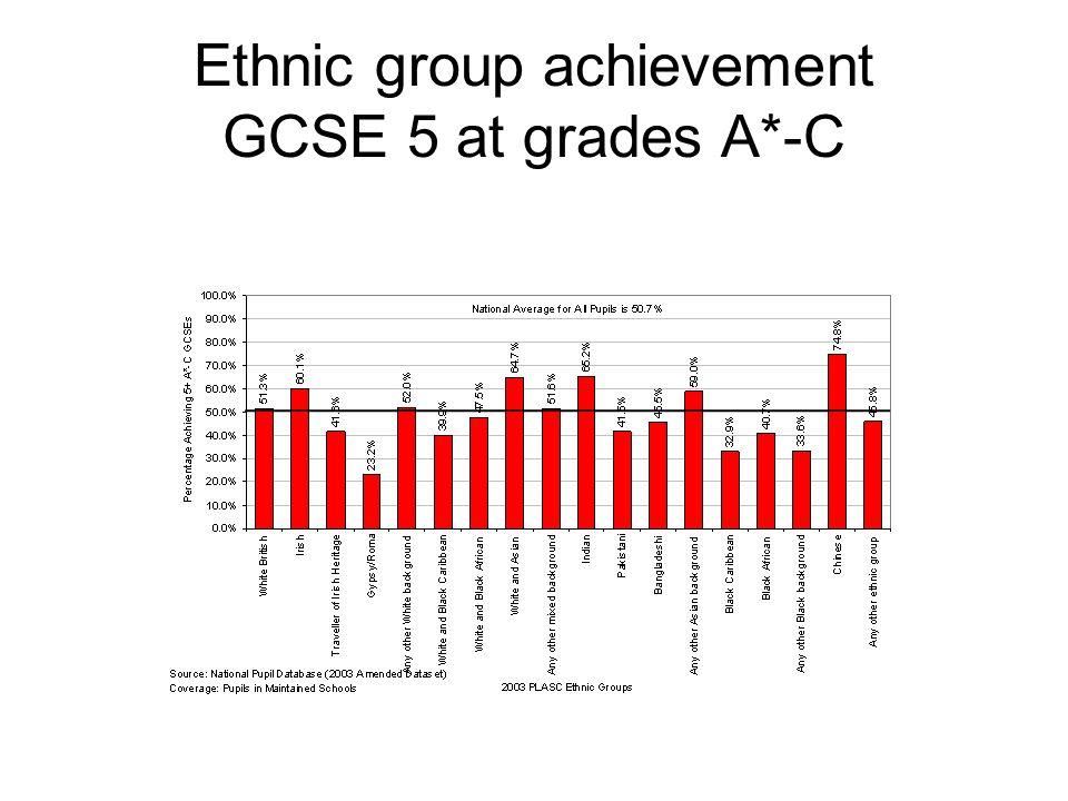 Achievement Data 2003 GCSE Cohort: Proportion Achieving 5+ A*-C grades