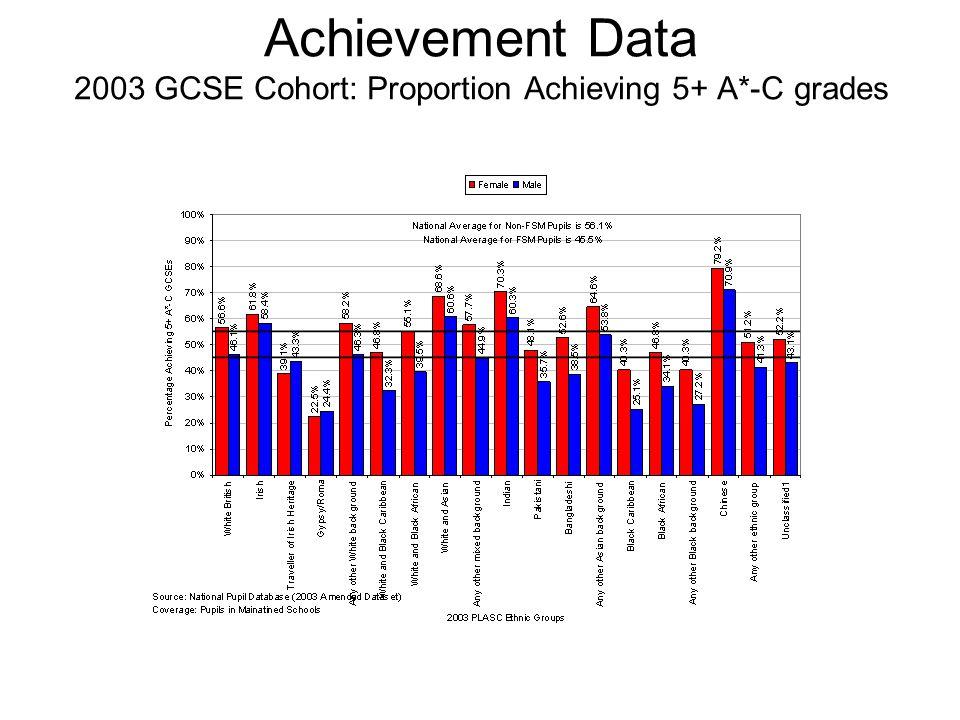 2003 GCSE Cohort: Proportion Achieving 5+ A*-C GCSE/Grades for Pupils with PLASC record, by FSM