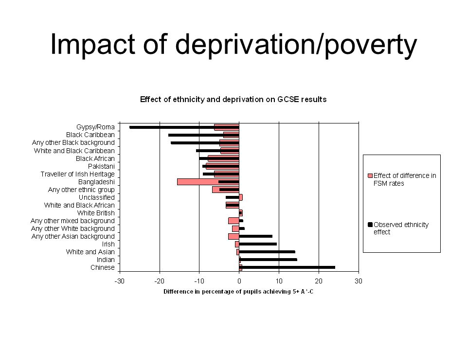 Impact of deprivation/poverty