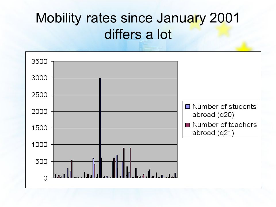 Mobility rates since January 2001 differs a lot