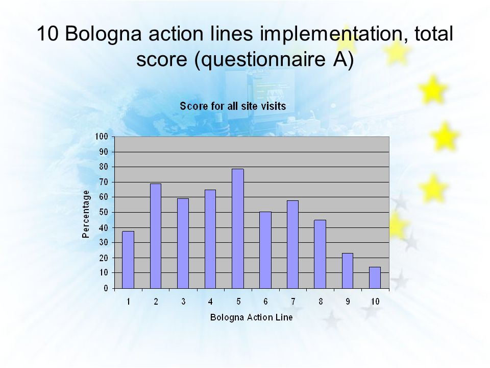 10 Bologna action lines implementation, total score (questionnaire A)