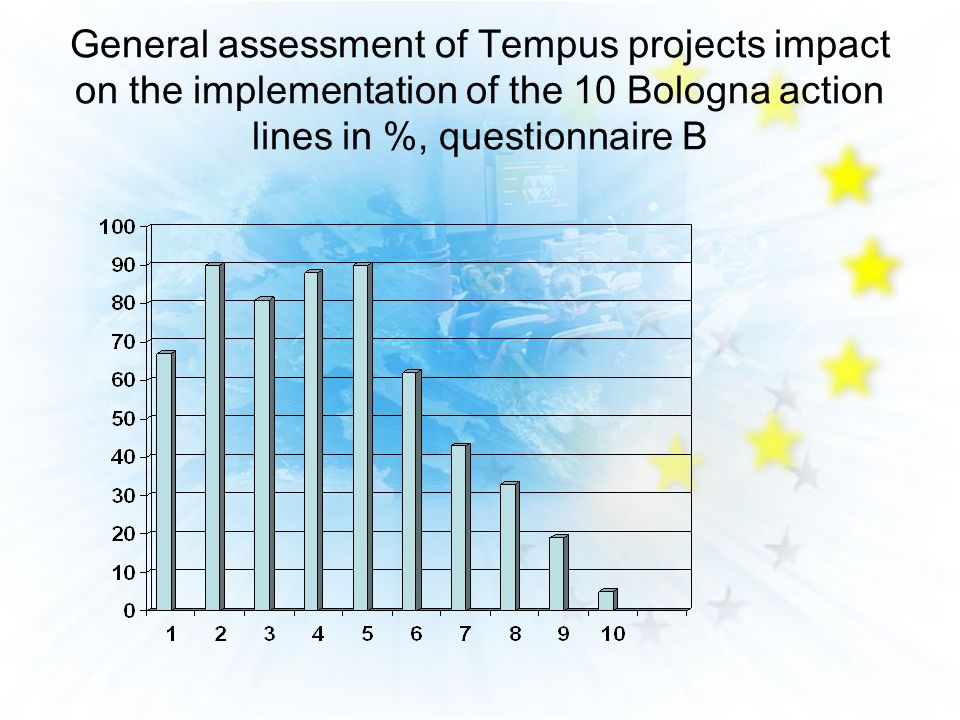 General assessment of Tempus projects impact on the implementation of the 10 Bologna action lines in %, questionnaire B