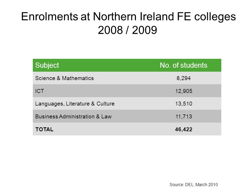 Enrolments at Northern Ireland FE colleges 2008 / 2009 SubjectNo.