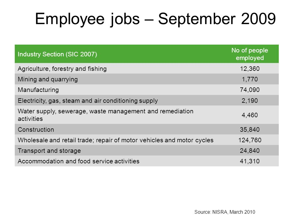 Employee jobs – September 2009 Industry Section (SIC 2007) No of people employed Agriculture, forestry and fishing12,360 Mining and quarrying1,770 Manufacturing74,090 Electricity, gas, steam and air conditioning supply2,190 Water supply, sewerage, waste management and remediation activities 4,460 Construction35,840 Wholesale and retail trade; repair of motor vehicles and motor cycles124,760 Transport and storage24,840 Accommodation and food service activities41,310