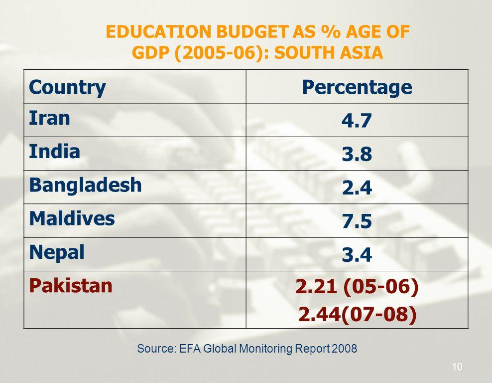 EDUCATION BUDGET AS % AGE OF GDP (2005-06): SOUTH ASIA CountryPercentage Iran 4.7 India 3.8 Bangladesh 2.4 Maldives 7.5 Nepal 3.4 Pakistan 2.21 (05-06
