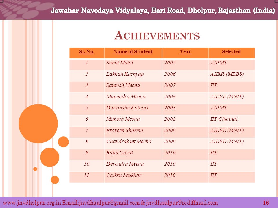 A CHIEVEMENTS www.jnvdholpur.org.in Email:jnvdhaulpur@gmail.com & jnvdhaulpur@rediffmail.com 16 Sl.