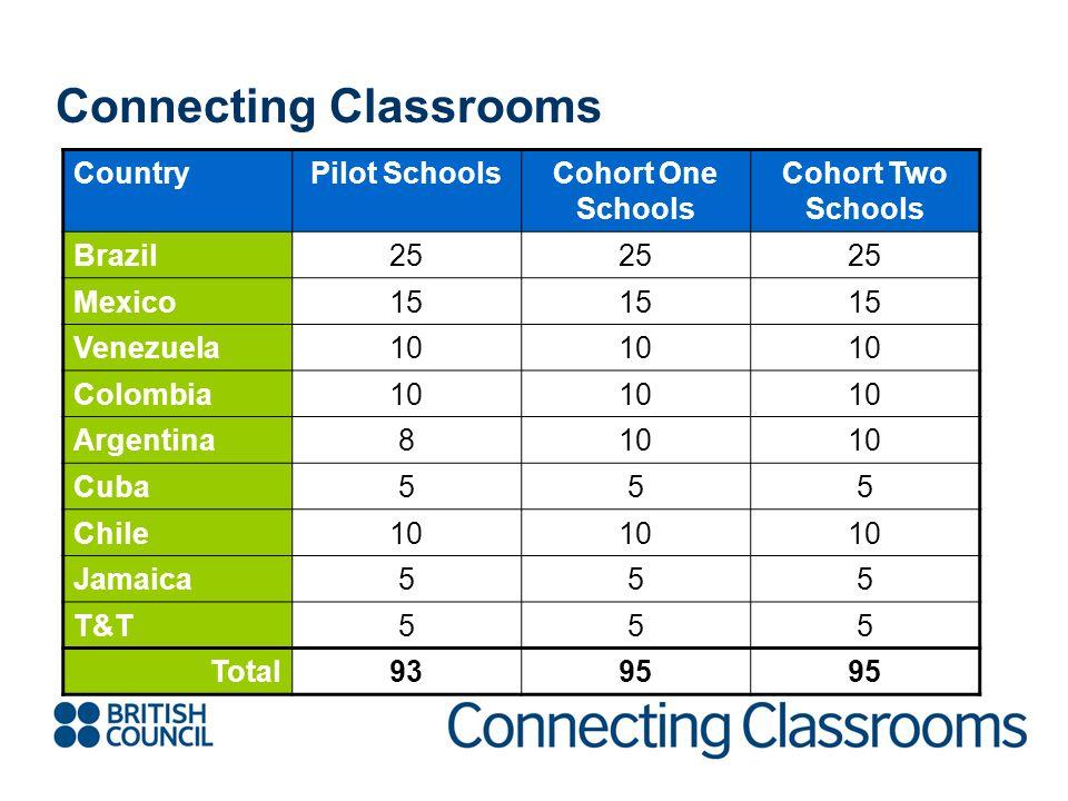 Connecting Classrooms CountryPilot SchoolsCohort One Schools Cohort Two Schools Brazil25 Mexico15 Venezuela10 Colombia10 Argentina810 Cuba555 Chile10