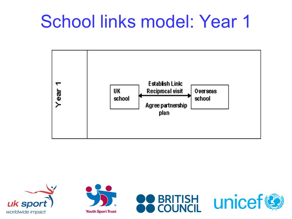 School links model: Year 1
