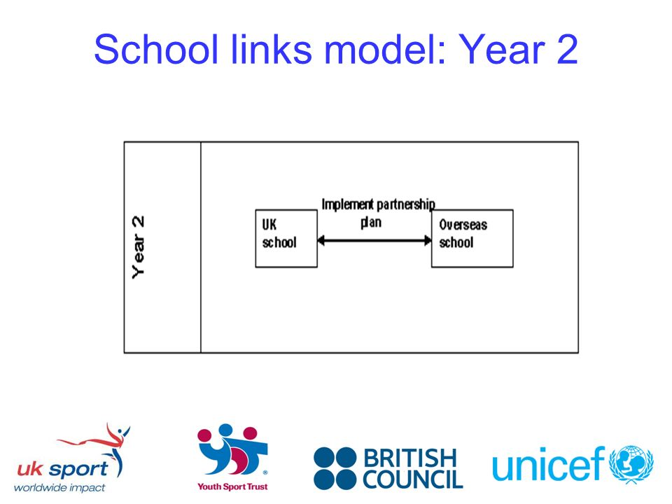 School links model: Year 2