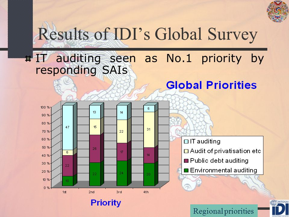 Results of IDIs Global Survey IT auditing seen as No.1 priority by responding SAIs Regional priorities