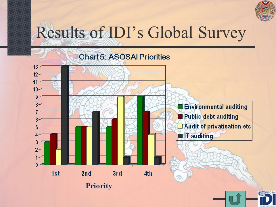 Results of IDIs Global Survey Chart 5: ASOSAI Priorities Priority