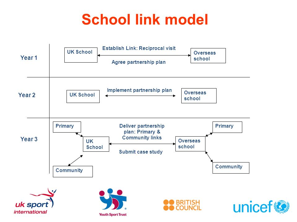 School link model Year 1 Year 2 Year 3 UK School Overseas school Establish Link: Reciprocal visit Agree partnership plan UK School Overseas school Implement partnership plan UK School Overseas school Deliver partnership plan: Primary & Community links Submit case study Primary Community