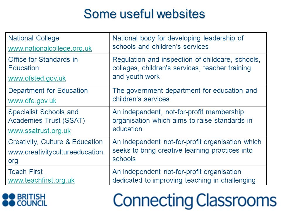 National College www.nationalcollege.org.uk National body for developing leadership of schools and childrens services Office for Standards in Educatio