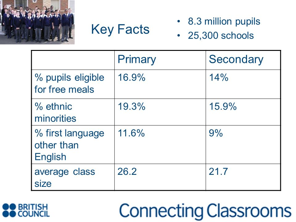 Key Facts 8.3 million pupils 25,300 schools PrimarySecondary % pupils eligible for free meals 16.9%14% % ethnic minorities 19.3%15.9% % first language