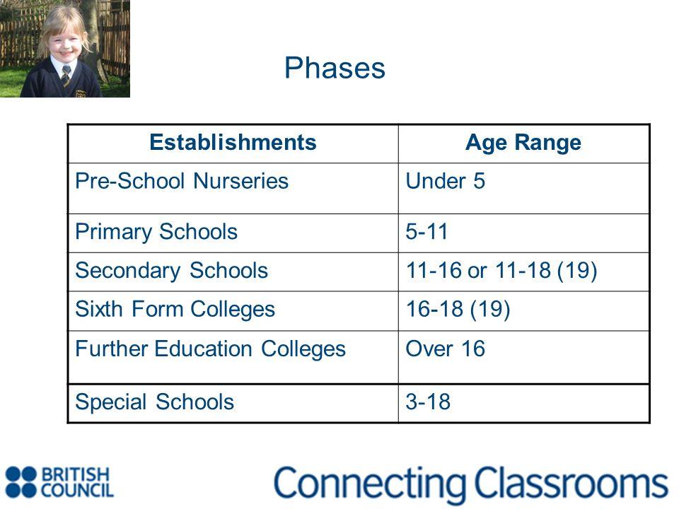 Phases EstablishmentsAge Range Pre-School NurseriesUnder 5 Primary Schools5-11 Secondary Schools11-16 or 11-18 (19) Sixth Form Colleges16-18 (19) Furt