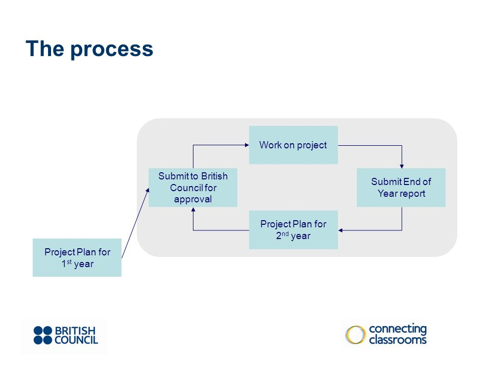 Project Plan for 1 st year Submit to British Council for approval Work on project Submit End of Year report Project Plan for 2 nd year The process