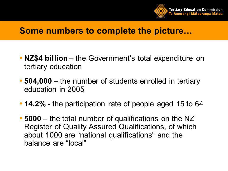 Some numbers to complete the picture… NZ$4 billion – the Governments total expenditure on tertiary education 504,000 – the number of students enrolled in tertiary education in 2005 14.2% - the participation rate of people aged 15 to 64 5000 – the total number of qualifications on the NZ Register of Quality Assured Qualifications, of which about 1000 are national qualifications and the balance are local
