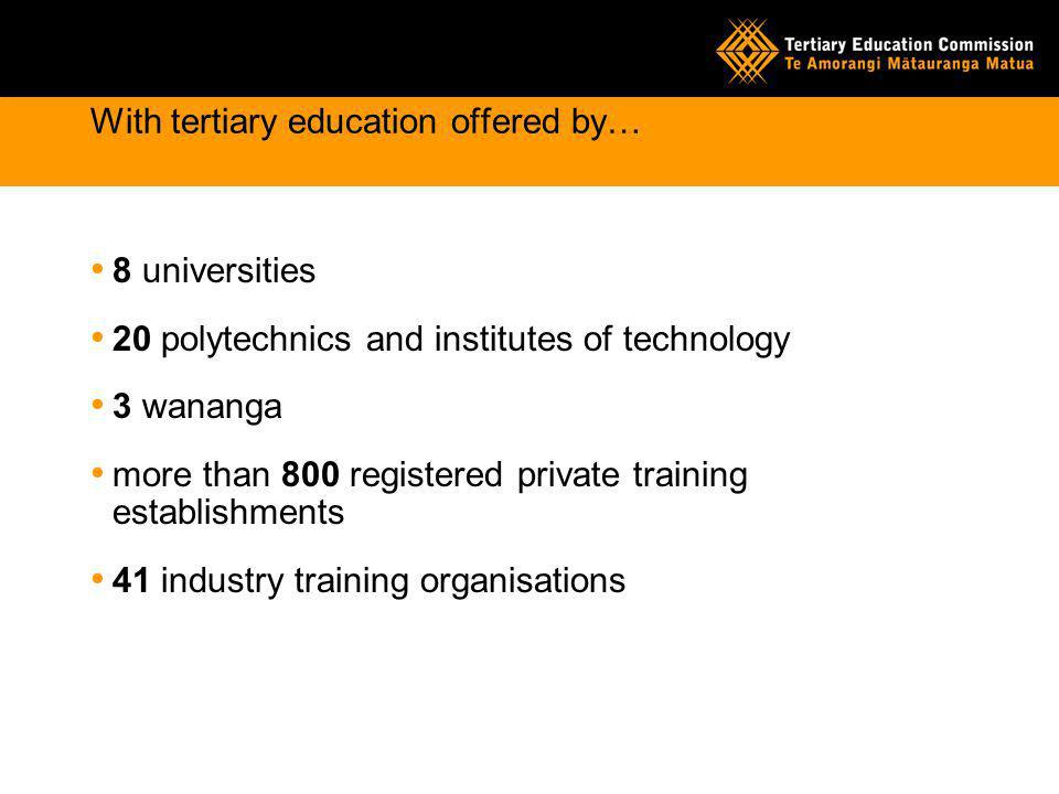 With tertiary education offered by… 8 universities 20 polytechnics and institutes of technology 3 wananga more than 800 registered private training establishments 41 industry training organisations