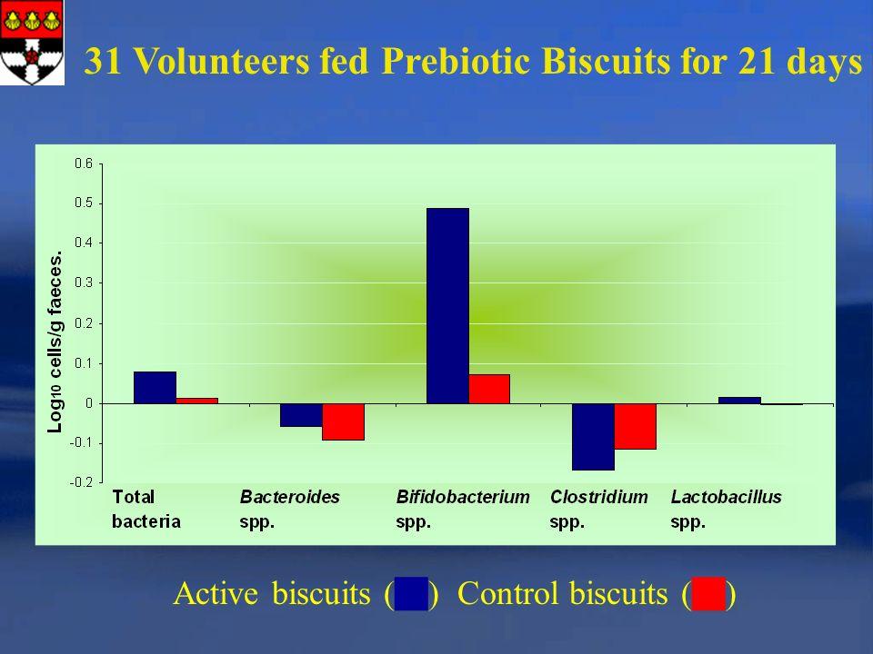 31 Volunteers fed Prebiotic Biscuits for 21 days Active biscuits ( ) Control biscuits ( )