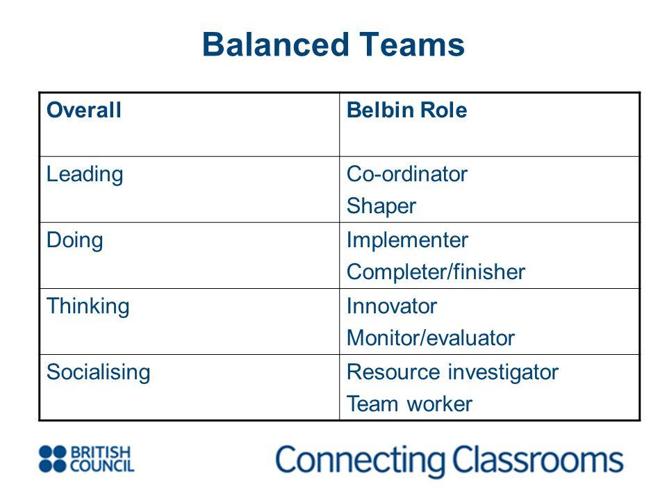 Balanced Teams OverallBelbin Role LeadingCo-ordinator Shaper DoingImplementer Completer/finisher ThinkingInnovator Monitor/evaluator SocialisingResour