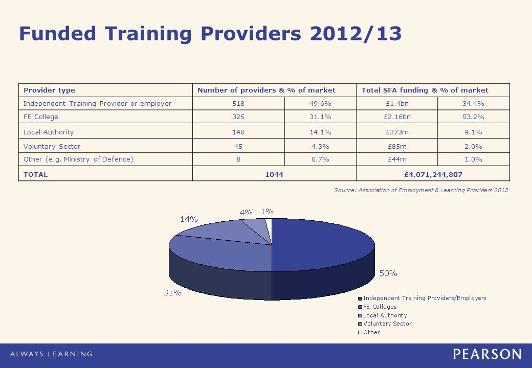 Funded Training Providers 2012/13 Provider typeNumber of providers & % of marketTotal SFA funding & % of market Independent Training Provider or emplo
