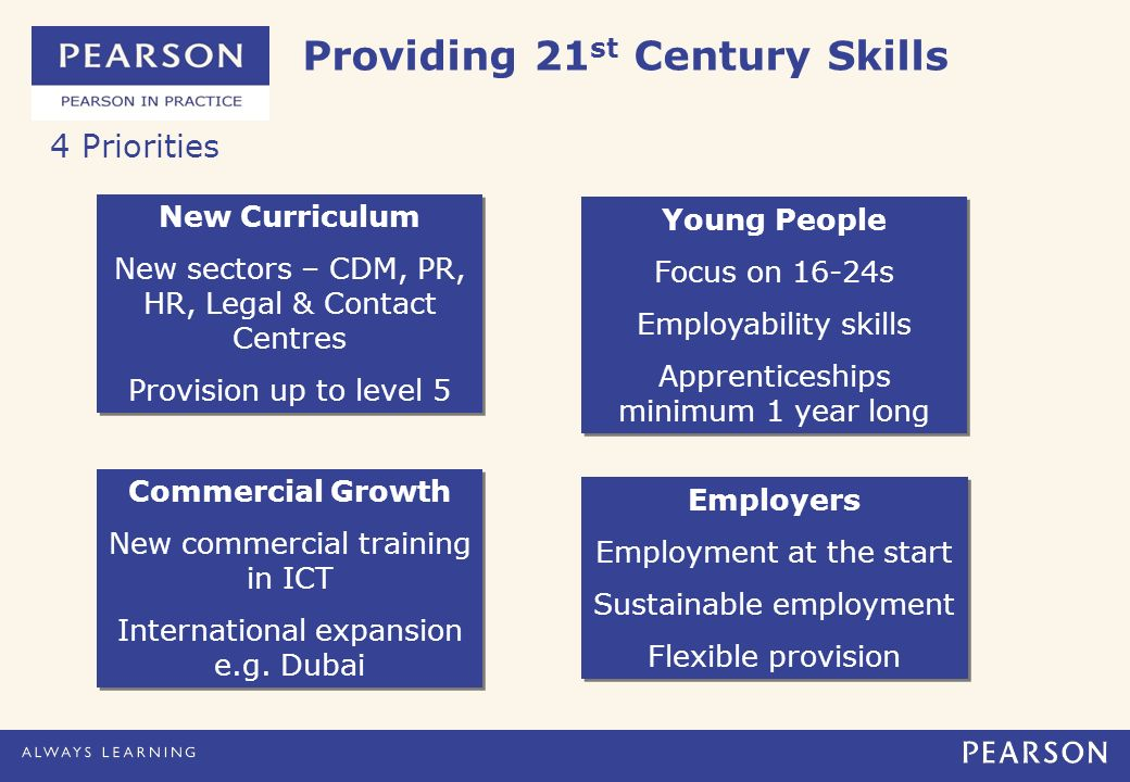 Providing 21 st Century Skills New Curriculum New sectors – CDM, PR, HR, Legal & Contact Centres Provision up to level 5 New Curriculum New sectors – CDM, PR, HR, Legal & Contact Centres Provision up to level 5 Commercial Growth New commercial training in ICT International expansion e.g.