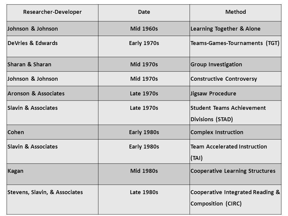 Researcher-DeveloperDateMethod Johnson & JohnsonMid 1960sLearning Together & Alone DeVries & EdwardsEarly 1970sTeams-Games-Tournaments (TGT) Sharan &
