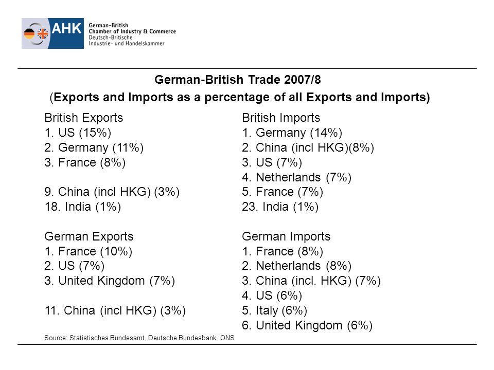 German-British Trade 2007/8 (Exports and Imports as a percentage of all Exports and Imports) British ExportsBritish Imports 1.