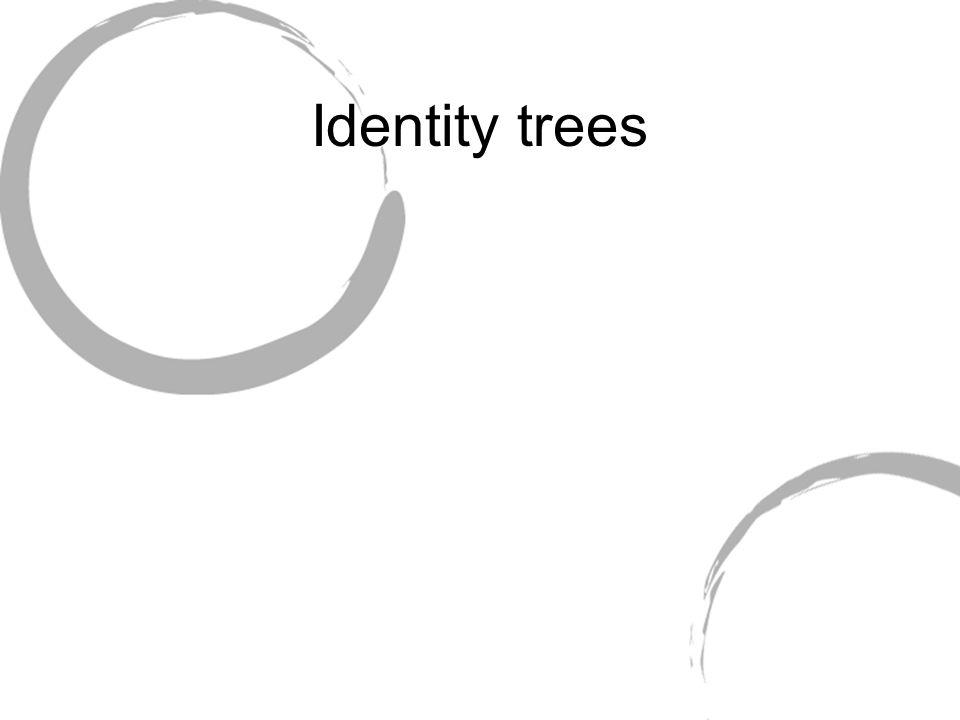 Identity trees