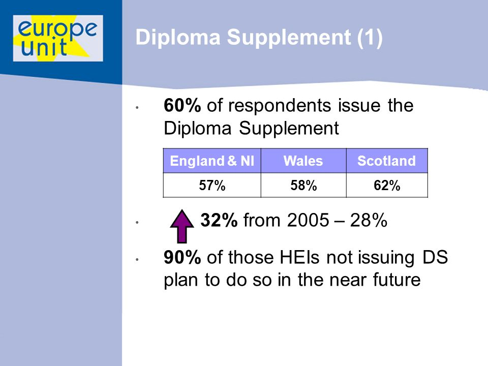 Diploma Supplement (1) 60% of respondents issue the Diploma Supplement 32% from 2005 – 28% 90% of those HEIs not issuing DS plan to do so in the near future England & NIWalesScotland 57%58%62%