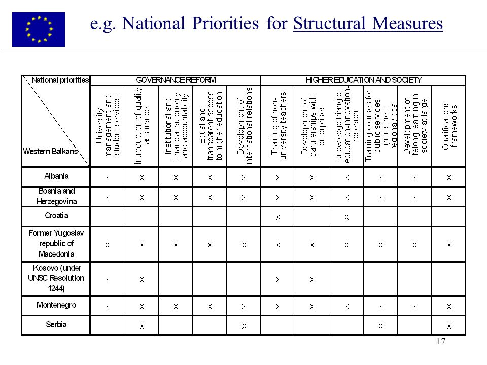 17 e.g. National Priorities for Structural Measures