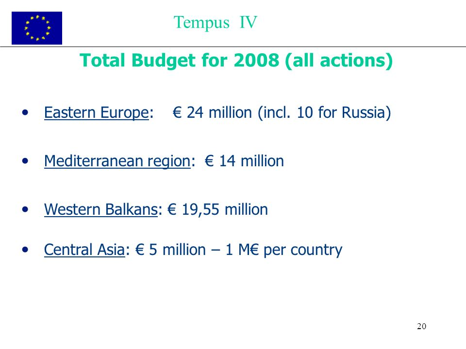 20 Total Budget for 2008 (all actions) Eastern Europe: 24 million (incl. 10 for Russia) Mediterranean region: 14 million Western Balkans: 19,55 millio