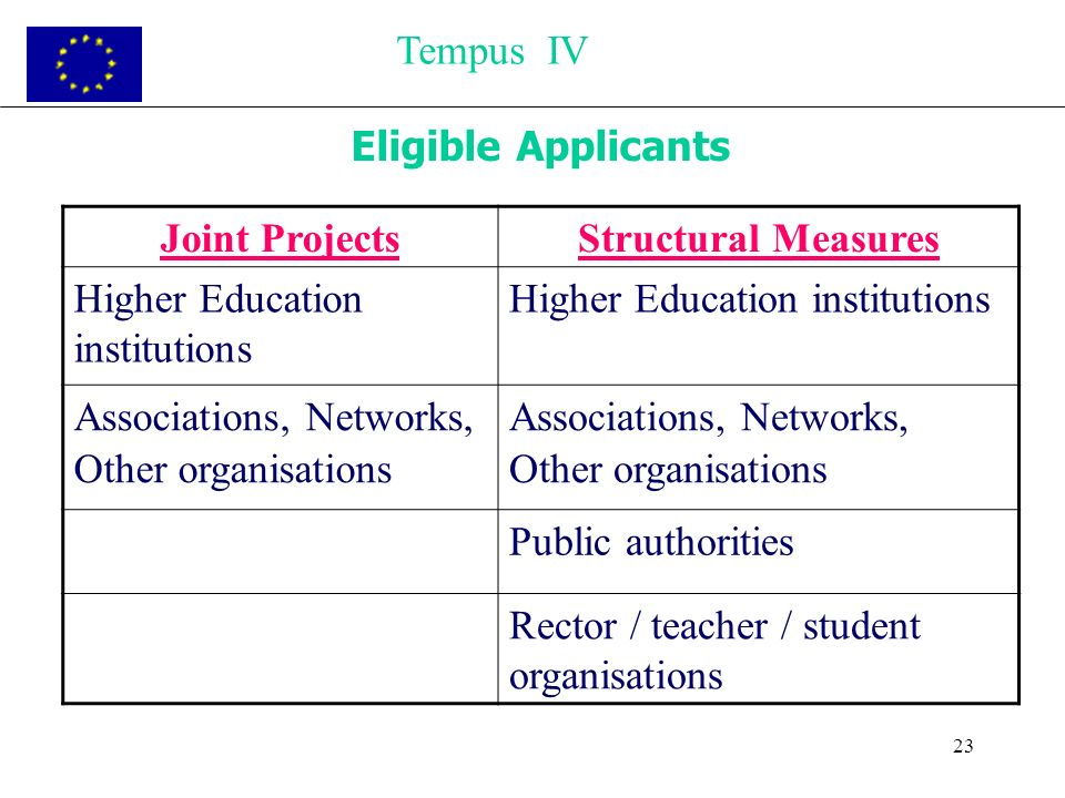 23 Eligible Applicants Tempus IV Joint ProjectsStructural Measures Higher Education institutions Associations, Networks, Other organisations Associati