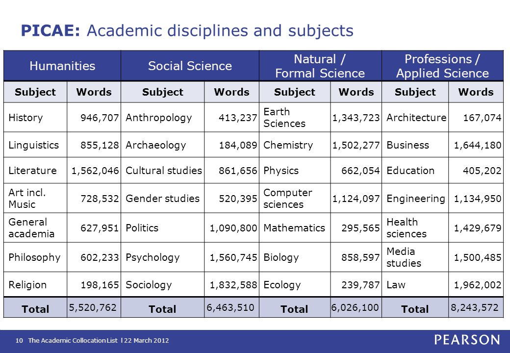 The Academic Collocation List l 22 March 201210 HumanitiesSocial Science Natural / Formal Science Professions / Applied Science SubjectWordsSubjectWor