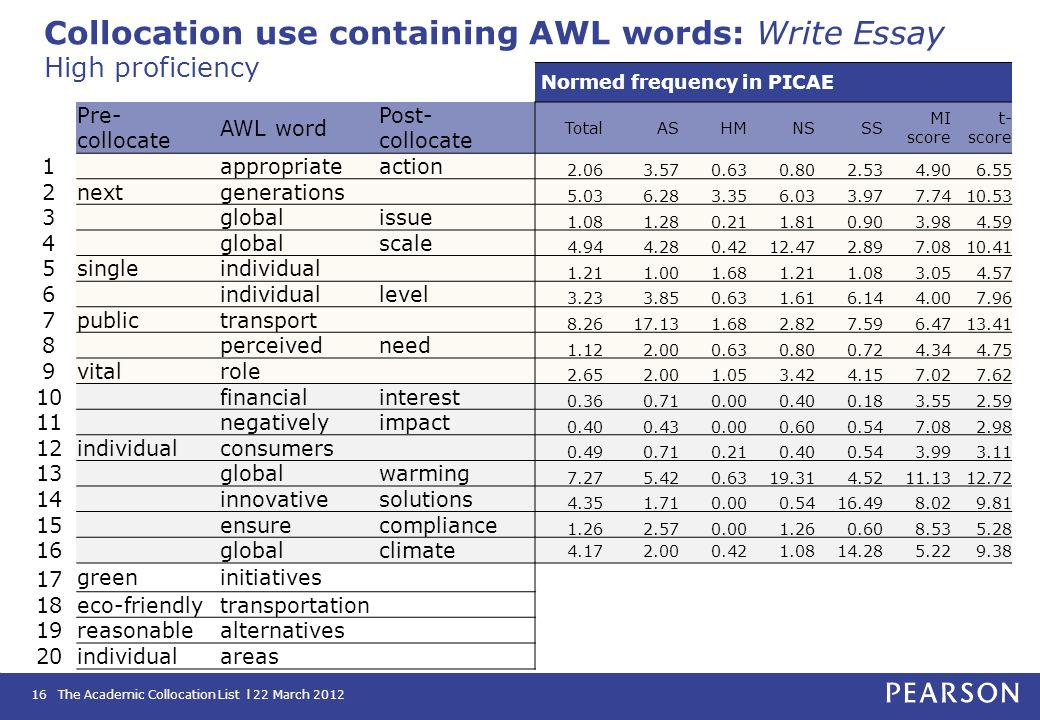 The Academic Collocation List l 22 March 201216 Collocation use containing AWL words: Write Essay High proficiency Normed frequency in PICAE Pre- coll