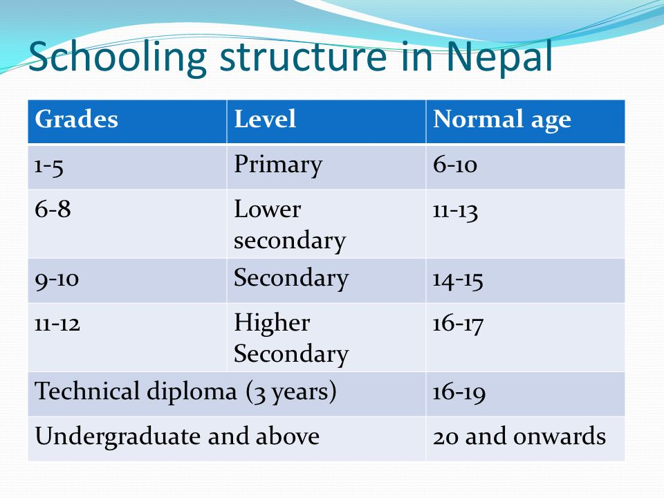 Schooling structure in Nepal GradesLevelNormal age 1-5Primary Lower secondary Secondary Higher Secondary Technical diploma (3 years)16-19 Undergraduate and above20 and onwards