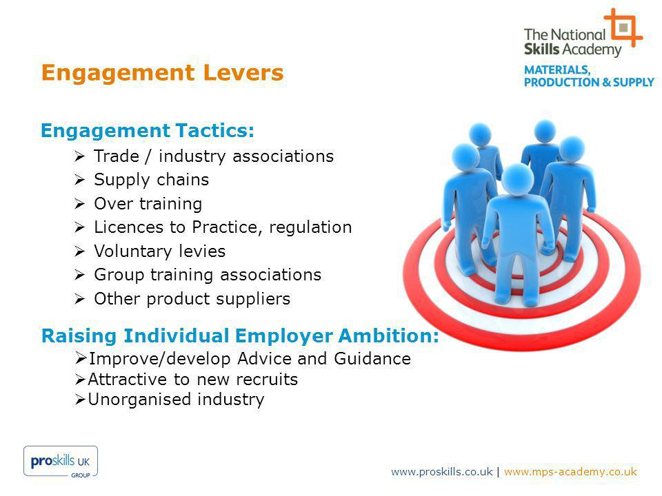 www.proskills.co.uk | www.mps-academy.co.uk Engagement Levers Engagement Tactics: Trade / industry associations Supply chains Over training Licences to Practice, regulation Voluntary levies Group training associations Other product suppliers Raising Individual Employer Ambition: Improve/develop Advice and Guidance Attractive to new recruits Unorganised industry