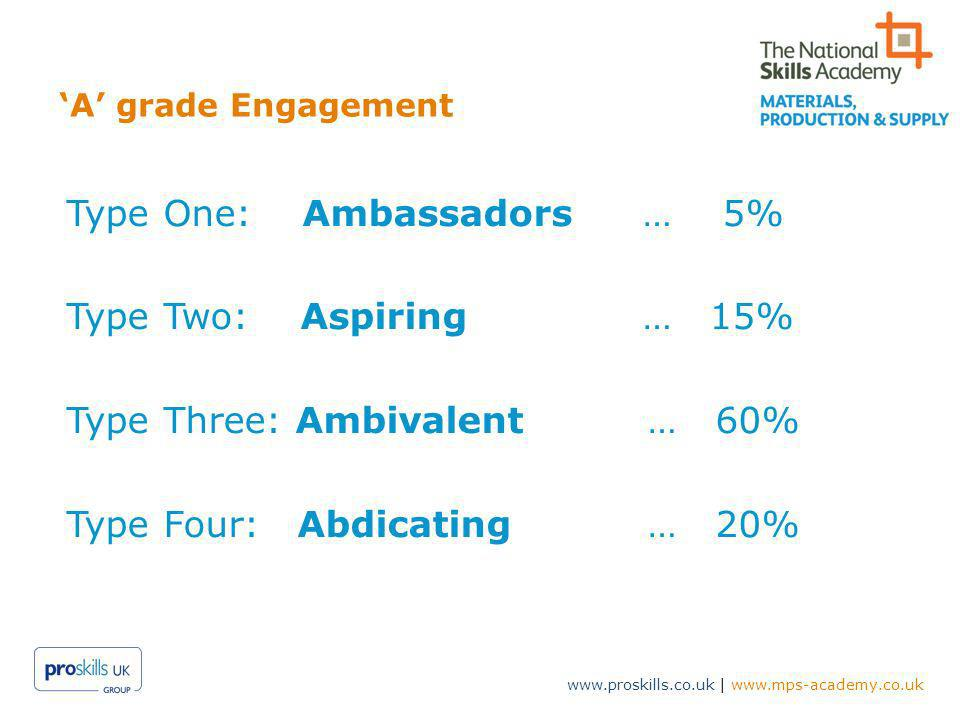 www.proskills.co.uk | www.mps-academy.co.uk A grade Engagement Type One: Ambassadors … 5% Type Two: Aspiring… 15% Type Three: Ambivalent … 60% Type Four: Abdicating … 20%