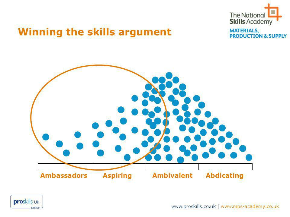 www.proskills.co.uk | www.mps-academy.co.uk Winning the skills argument AmbassadorsAspiringAmbivalentAbdicating