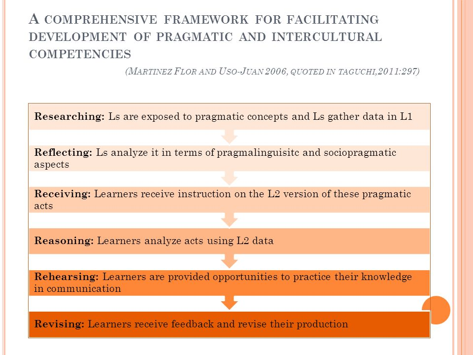 A COMPREHENSIVE FRAMEWORK FOR FACILITATING DEVELOPMENT OF PRAGMATIC AND INTERCULTURAL COMPETENCIES (M ARTINEZ F LOR AND U SO -J UAN 2006, QUOTED IN TA