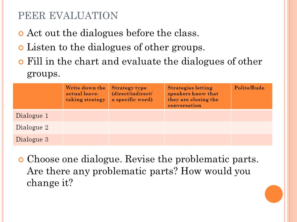 PEER EVALUATION Act out the dialogues before the class. Listen to the dialogues of other groups. Fill in the chart and evaluate the dialogues of other
