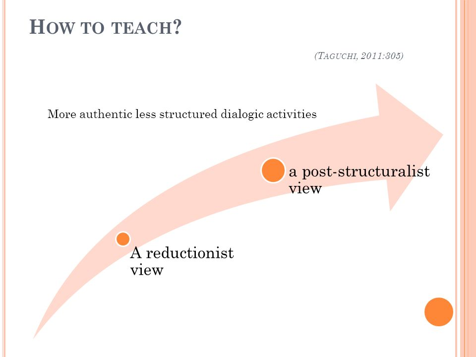H OW TO TEACH ? (T AGUCHI, 2011:305) A reductionist view a post-structuralist view More authentic less structured dialogic activities